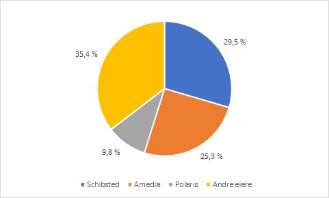 Avisopplag i 2017 fordelt på eiere